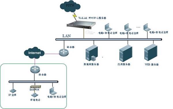 u 采用LINUX系统,标准工业设计,运行达到电信级稳定与安全;超静音设计; u 支持PSTN、SIP中继线路混合使用; u 语音品质保障,采用降噪、回音消除技术保障通话音质,满足企业商业应用需求; u 呼叫中心系统平台采用IP分布式呼叫中心技术和整合式CTI技术;CTI服务固化在IPPBX内,核心交换采用IPPBX技术,同时支持电路交换;系统平台硬件、软件都实现了高度整合;除数据库系统和业务系统外,所有CTI功能都在一台设备上承载和实现,不使用分离的CTI中间件产品、录音产品等。呼叫中心核心功能(ACD